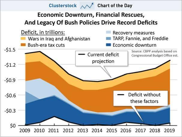 bush-deficit-projections.jpg