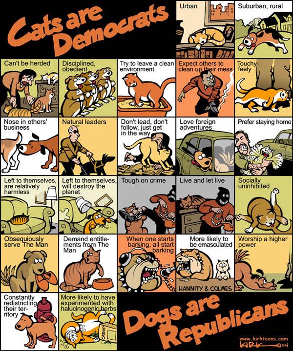 Cats are Democrats!