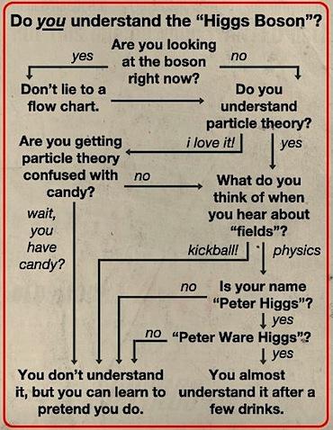 higgs-boson-chart.jpg