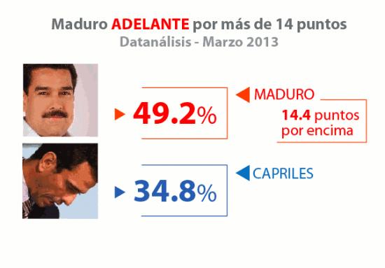 maduro-ahead
