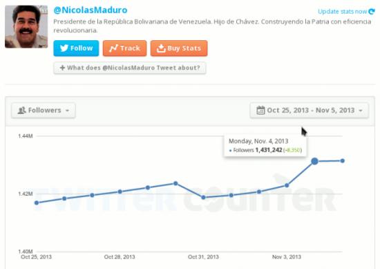 maduro-twitter-stats